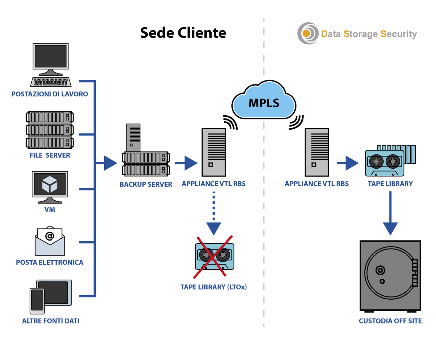 Data Storage Security - schema servizio MPLS