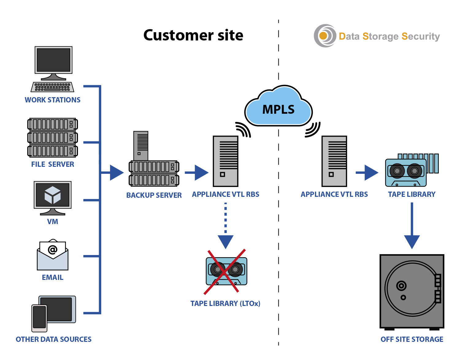 Data Storage Security - MPLS service